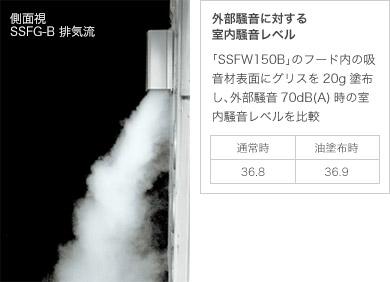側面視 外部騒音に対する室内騒音レベル