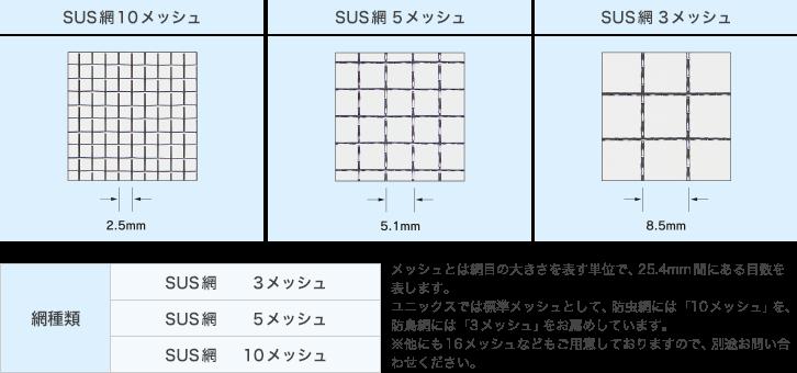 SUS網の種類
