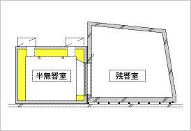 1. 残響室:室容積;100m3