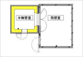 2. 組立式半無響室:室容積;23.4m3